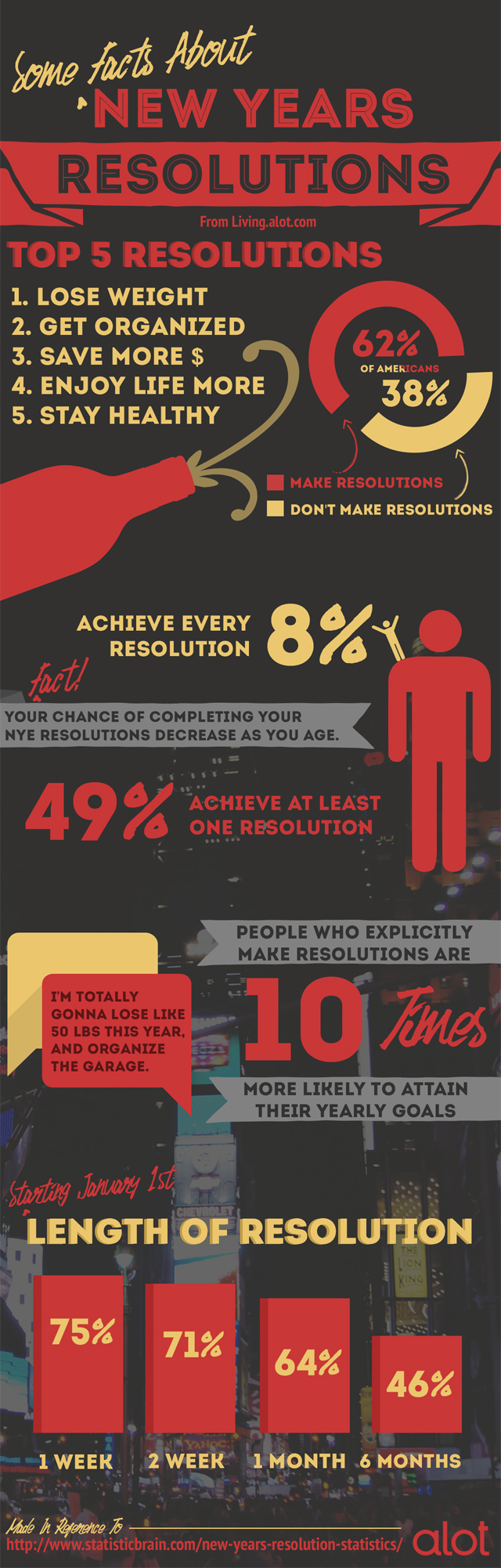 New Year's Resolution Facts